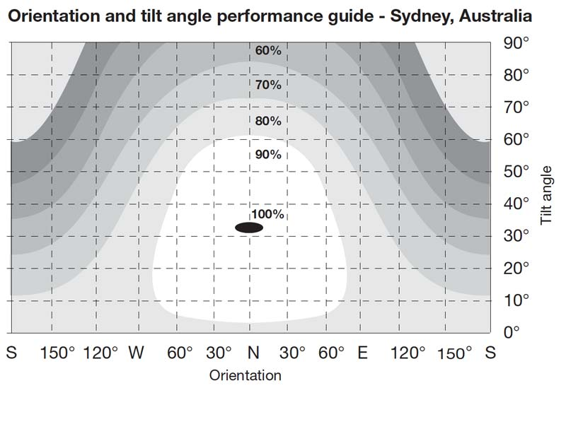 Solar Power Roof Orientation and tilt angle performance guide for Sydney Australia