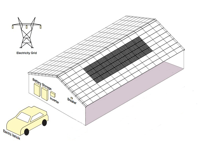 Tractile home design showing solar tiles, battery storage and electric vehicle and the electrical grid