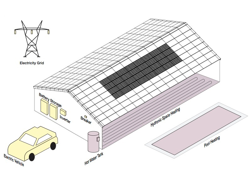 Tractile home design showing solar tiles, battery storage, hot water storage electric vehicle, pool heating, hydronic floor heating and electricity grid