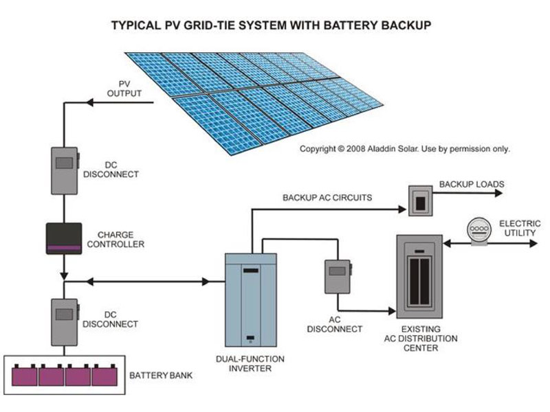 Typical PV Grid-Tie System with battery backup